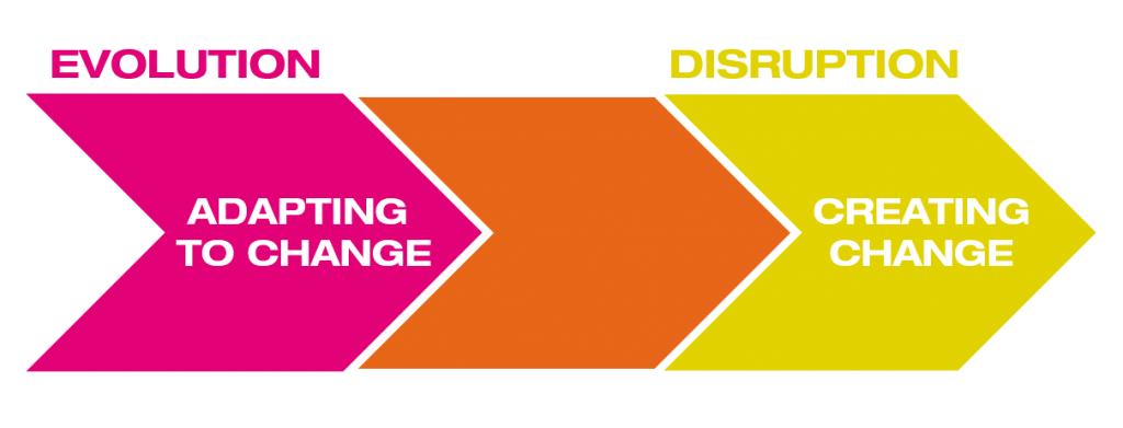 The Change Continuum spans evolutionary change, where an organization repsonds to external change, and disruptive, where an organization itself is the force for creating or accelerating change.